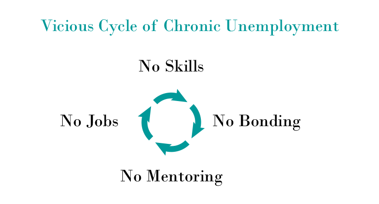 Vicious Cycle of Chronic Unemployment